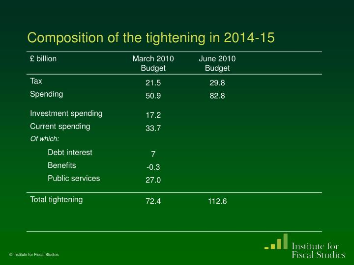 Composition of the tightening in 2014-15
