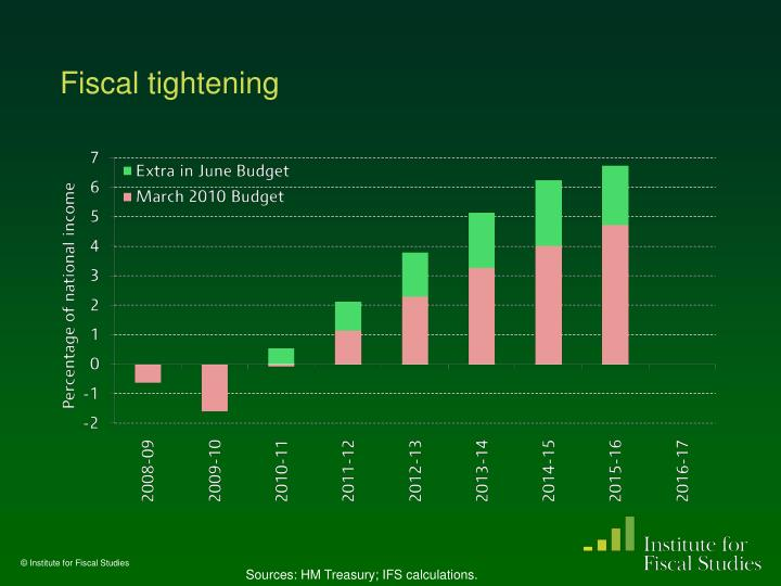 Fiscal tightening