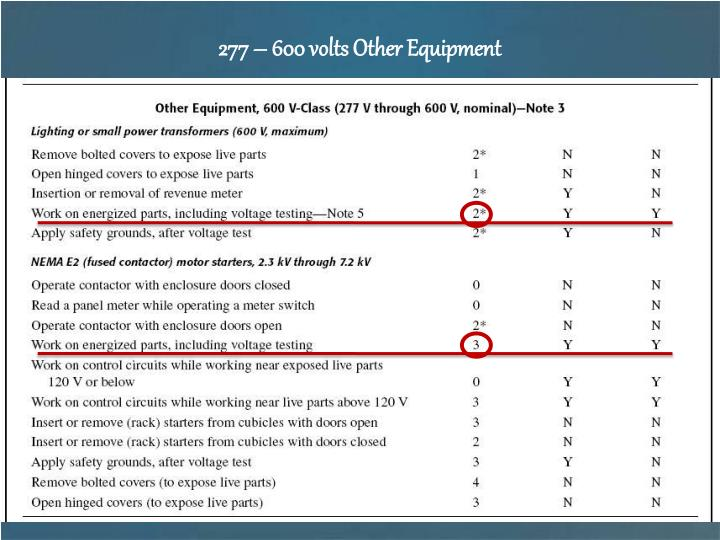 277 – 600 volts Other Equipment