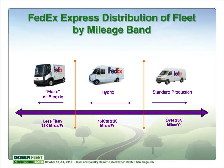 FedEx Express Distribution of Fleet by Mileage Band