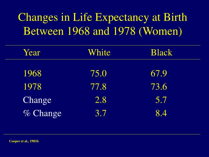 Changes in Life Expectancy at Birth Between 1968 and 1978 (Women)