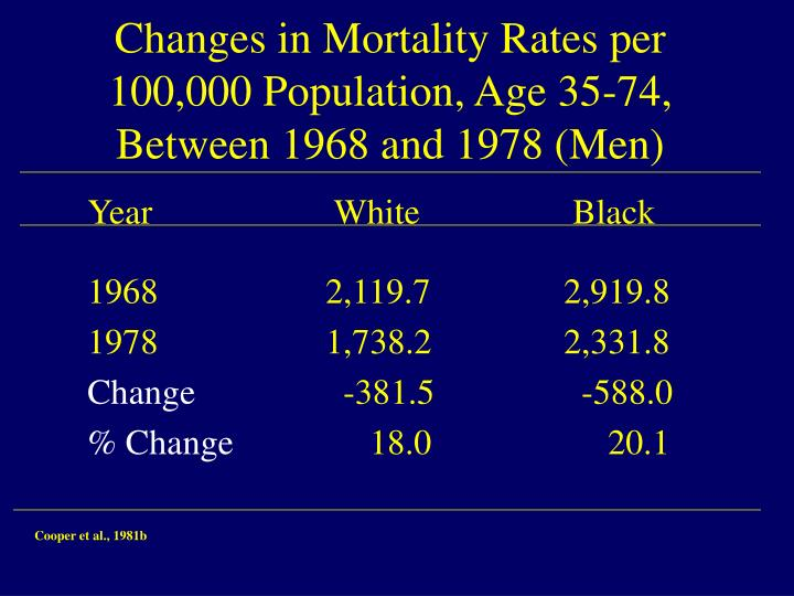 Changes in Mortality Rates per 100,000 Population, Age 35-74, Between 1968 and 1978 (Men)