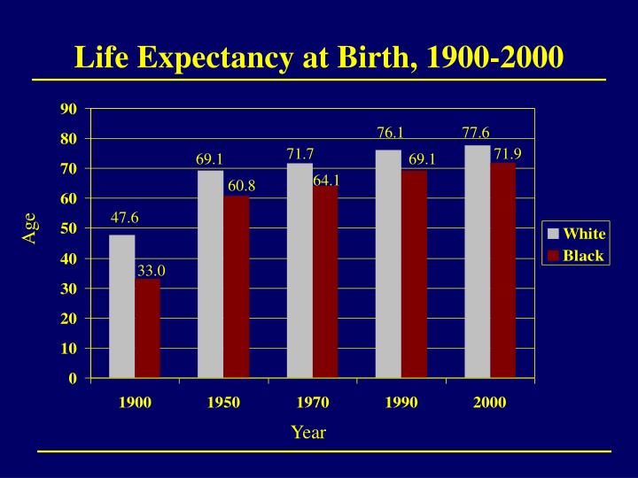 Life Expectancy at Birth, 1900-2000
