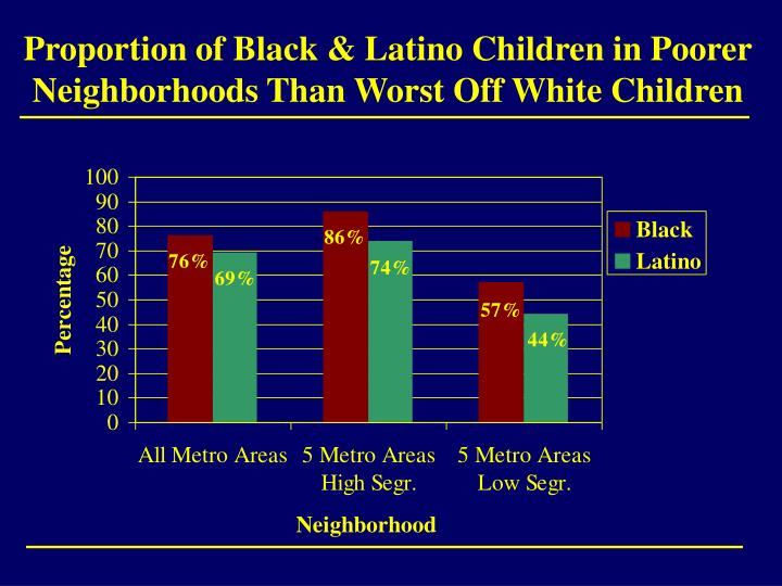 Proportion of Black & Latino Children in Poorer Neighborhoods Than Worst Off White Children