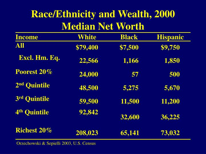 Race/Ethnicity and Wealth, 2000