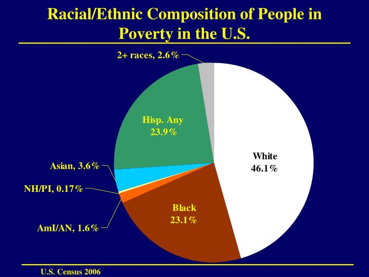 Racial/Ethnic Composition of People in Poverty in the U.S.