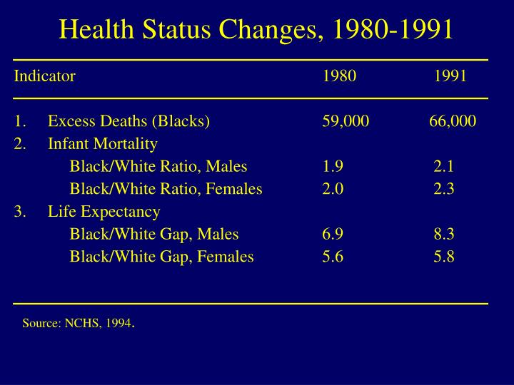 Health Status Changes, 1980-1991