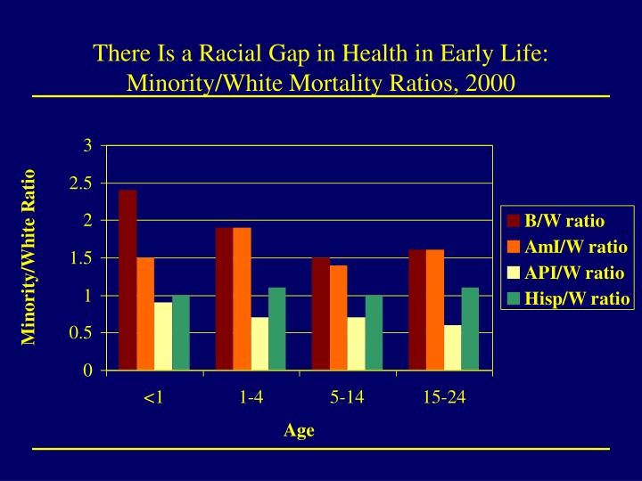 There is a racial gap in health in early life minority white mortality ratios 2000