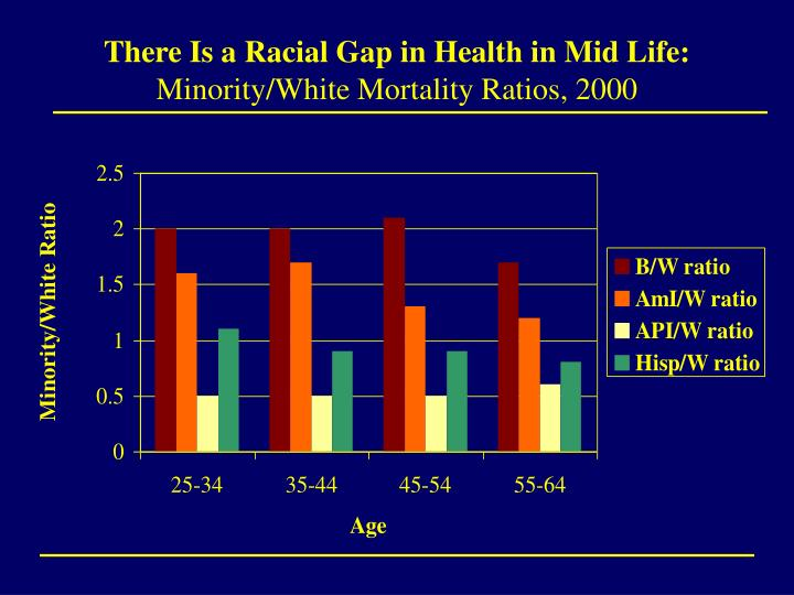 There is a racial gap in health in mid life minority white mortality ratios 2000