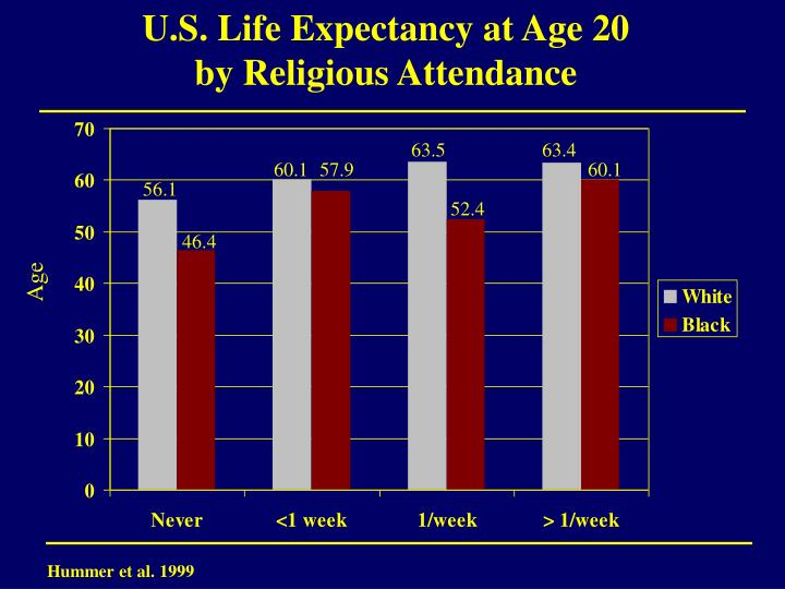 U.S. Life Expectancy at Age 20