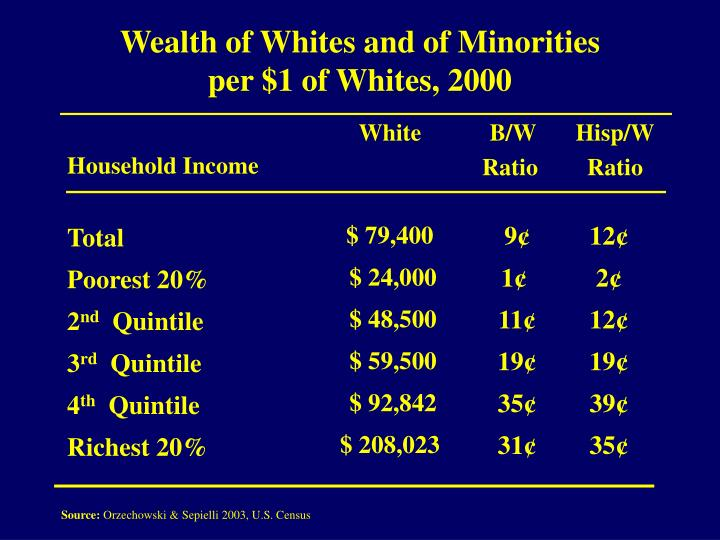 Wealth of Whites and of Minorities
