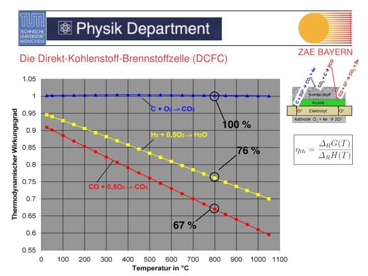 Die Direkt-Kohlenstoff-Brennstoffzelle (DCFC)