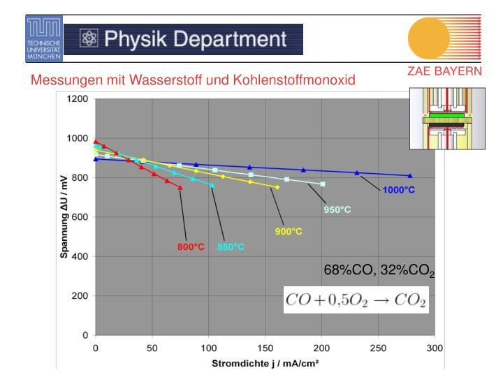 Messungen mit Wasserstoff und Kohlenstoffmonoxid