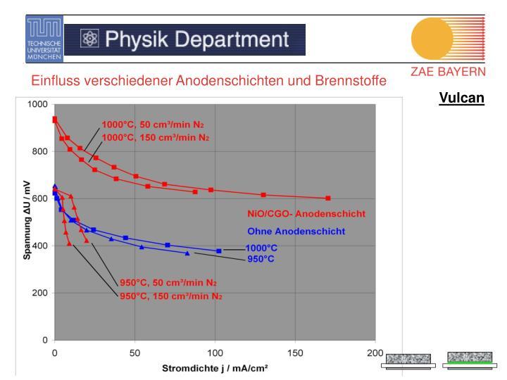 Einfluss verschiedener Anodenschichten und Brennstoffe
