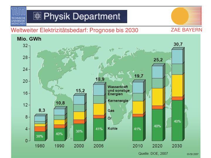 Weltweiter Elektrizitätsbedarf: Prognose bis 2030
