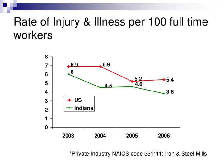 Rate of Injury & Illness per 100 full time workers