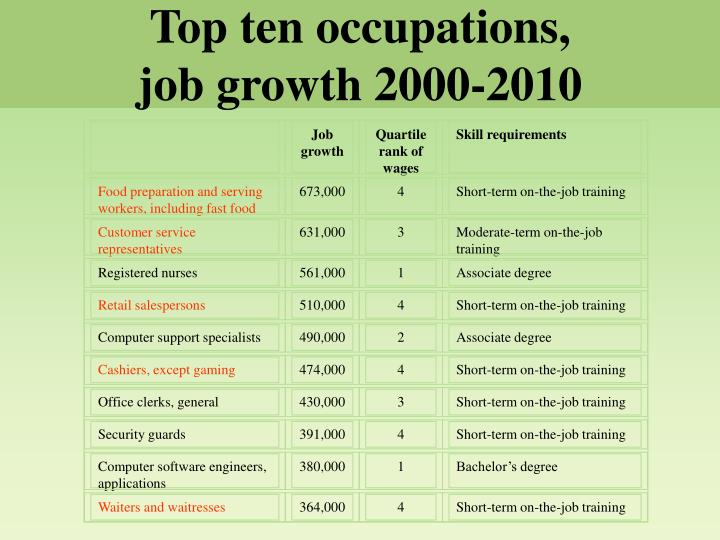Top ten occupations,