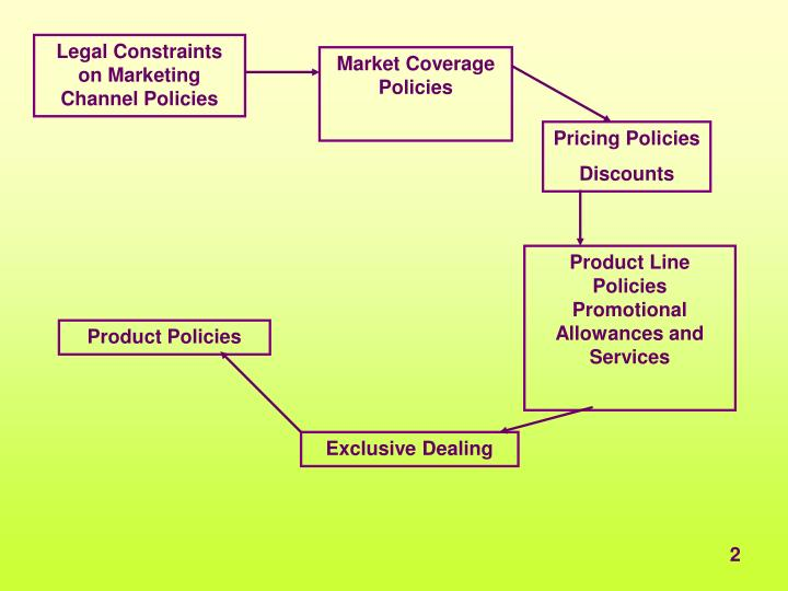 Legal Constraints on Marketing Channel Policies