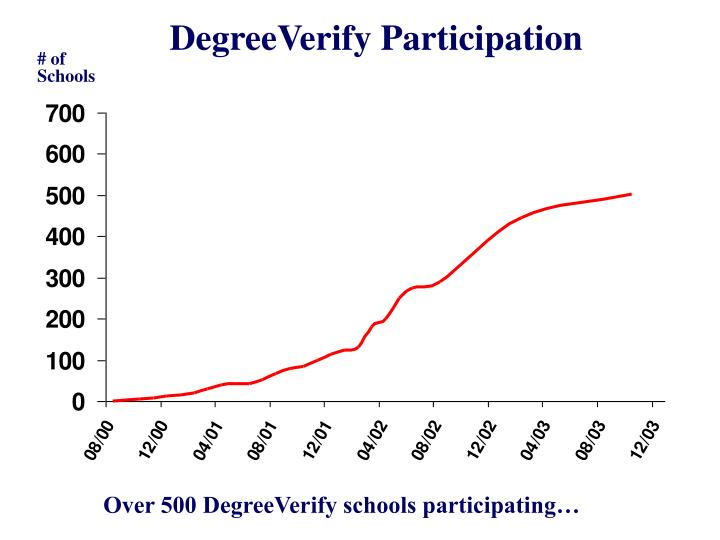DegreeVerify Participation