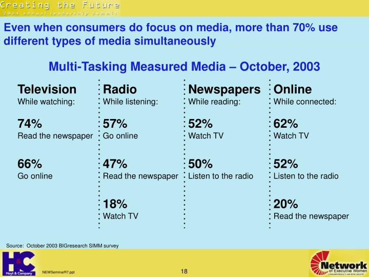 Even when consumers do focus on media, more than 70% use different types of media simultaneously