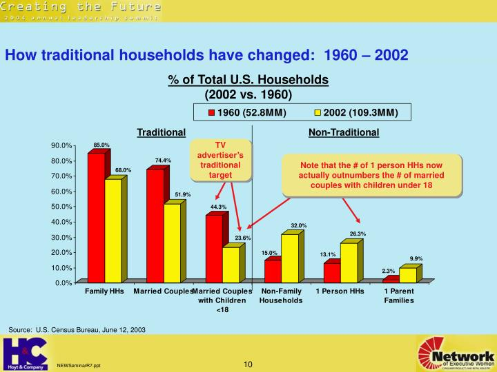 How traditional households have changed:  1960 – 2002