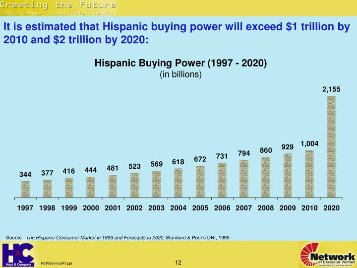It is estimated that Hispanic buying power will exceed $1 trillion by 2010 and $2 trillion by 2020:
