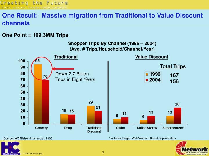 One Result:  Massive migration from Traditional to Value Discount channels