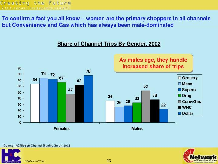 To confirm a fact you all know – women are the primary shoppers in all channels but Convenience and Gas which has always been male-dominated