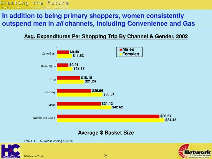In addition to being primary shoppers, women consistently outspend men in