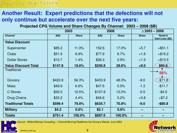 Another Result:  Expert predictions that the defections will not only continue but accelerate over the next five years:
