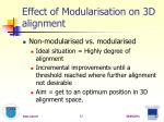 effect of modularisation on 3d alignment2