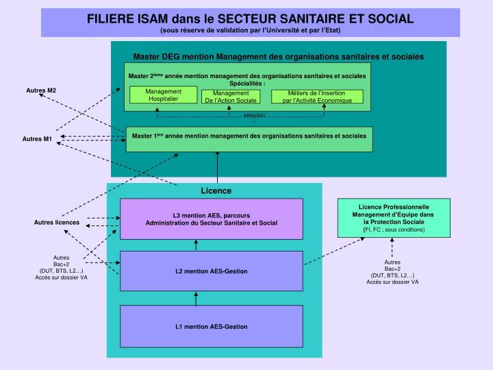 FILIERE ISAM dans le SECTEUR SANITAIRE ET SOCIAL