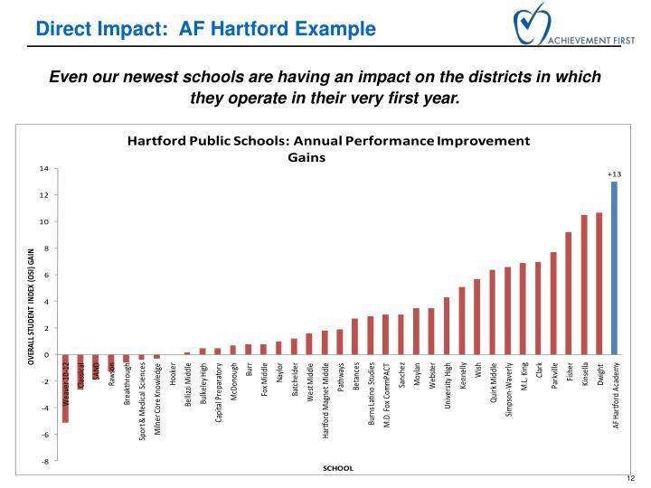 Direct Impact:  AF Hartford Example