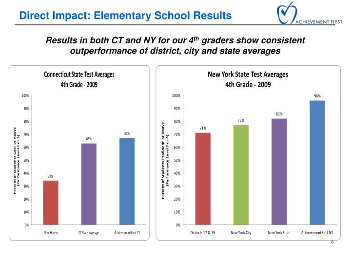 Direct Impact: Elementary School Results