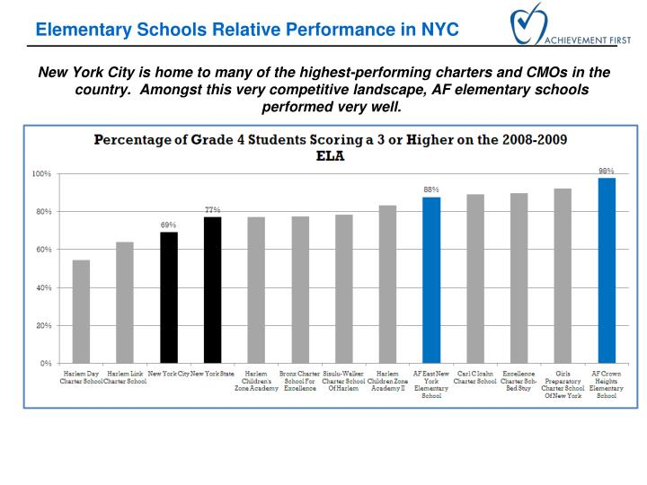 Elementary Schools Relative Performance in NYC