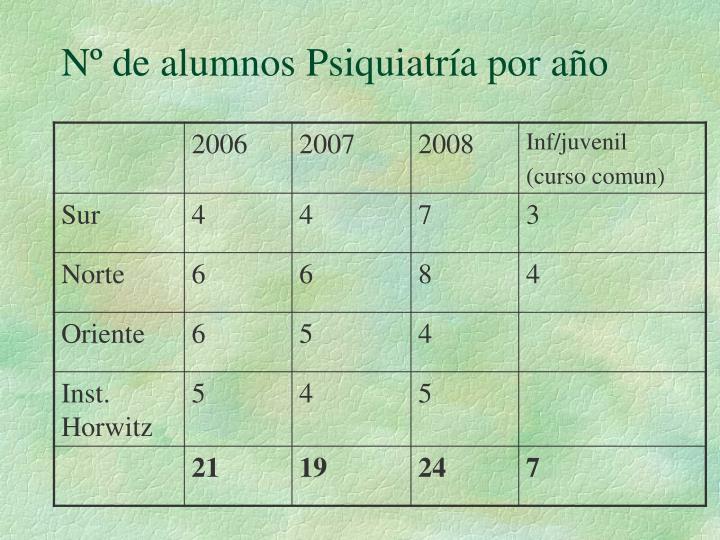 Nº de alumnos Psiquiatría por año
