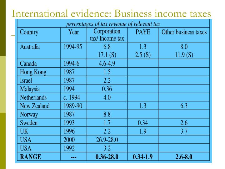 International evidence: Business income taxes