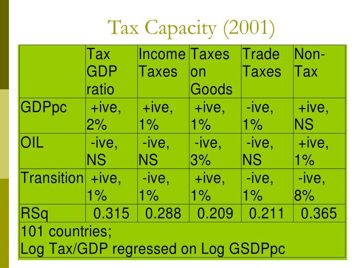 Tax Capacity (2001)