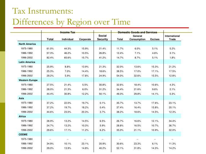 Tax Instruments: