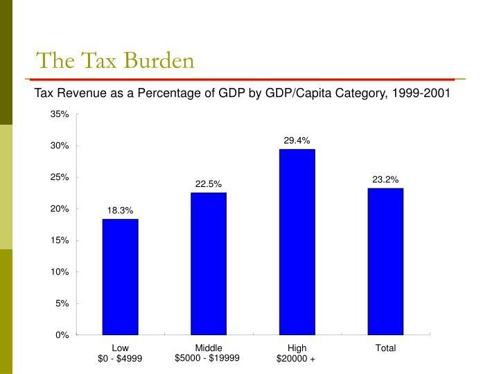 The Tax Burden