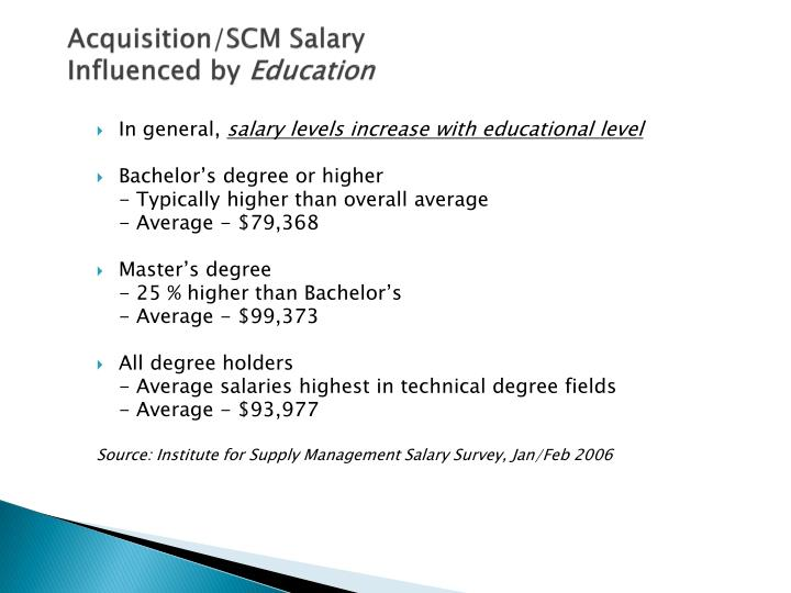 Acquisition/SCM Salary