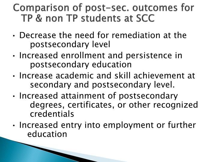 Comparison of post-sec. outcomes for