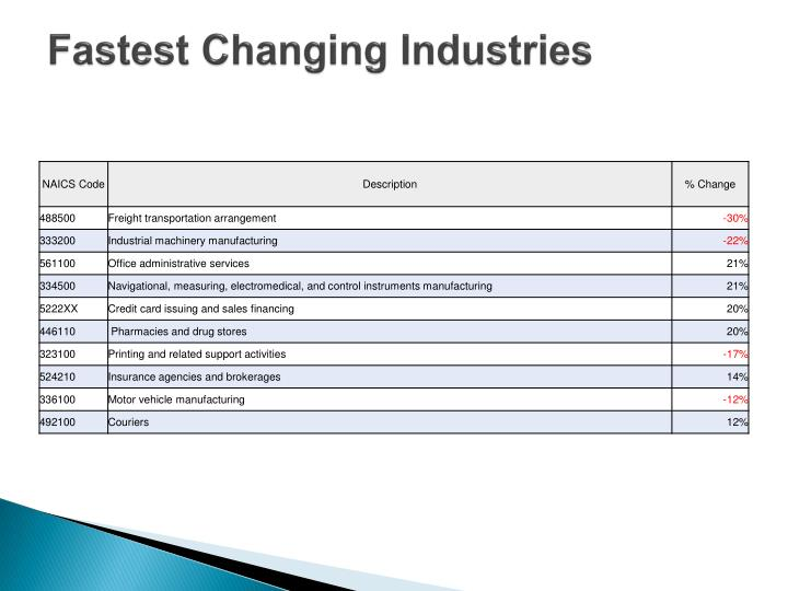 Fastest Changing Industries
