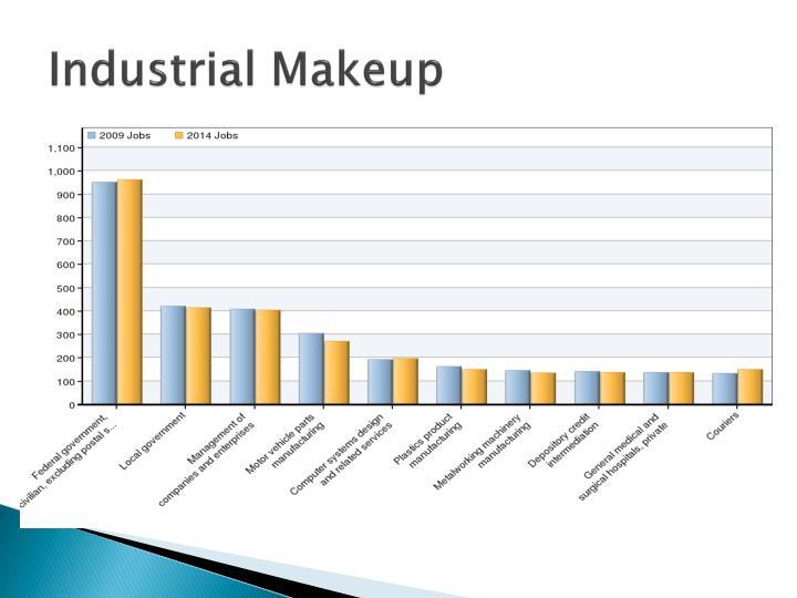 Industrial Makeup