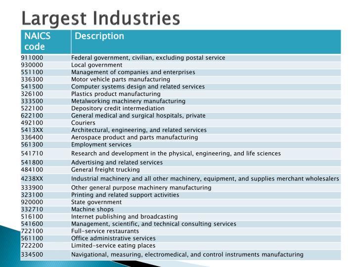 Largest Industries