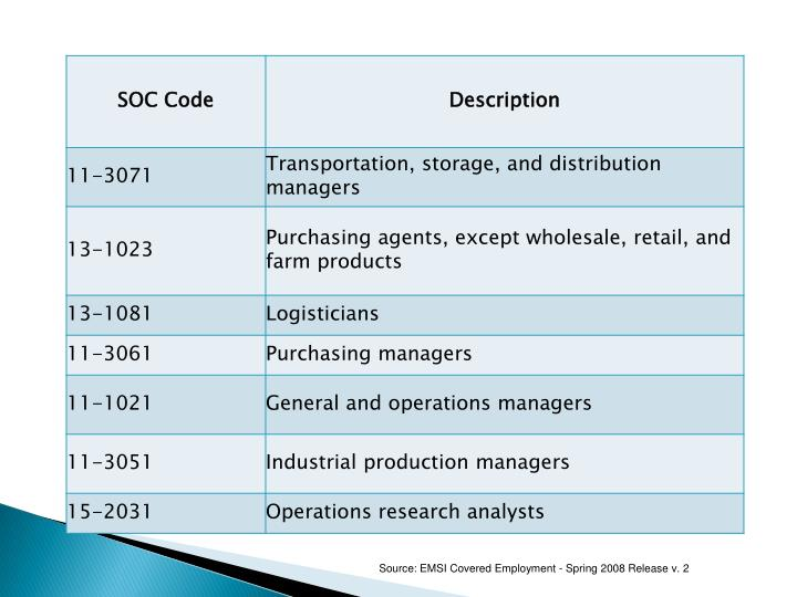 Source: EMSI Covered Employment - Spring 2008 Release v. 2