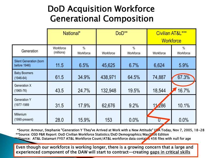DoD Acquisition Workforce