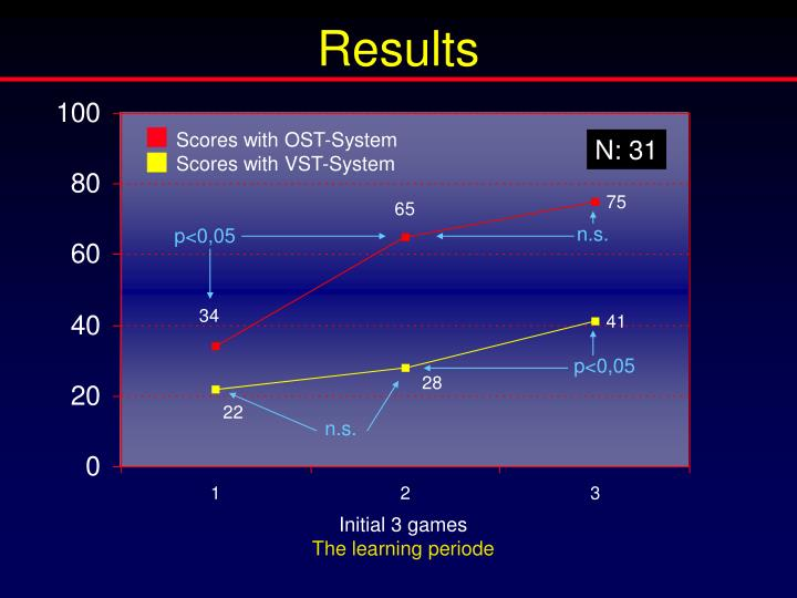 Scores with OST-System