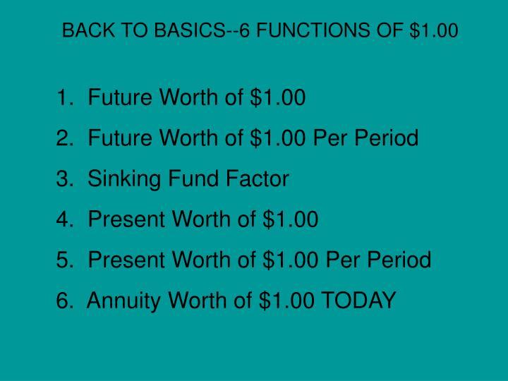 Future Worth of $1.00