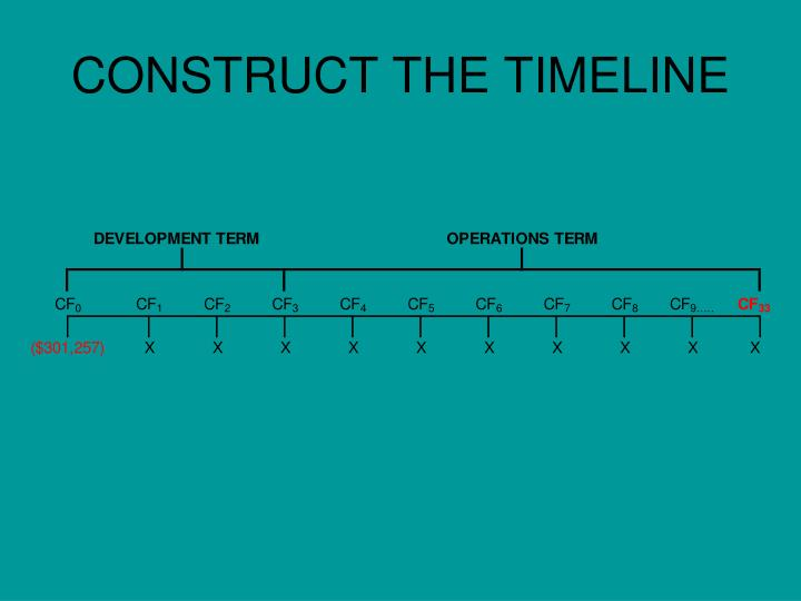 CONSTRUCT THE TIMELINE